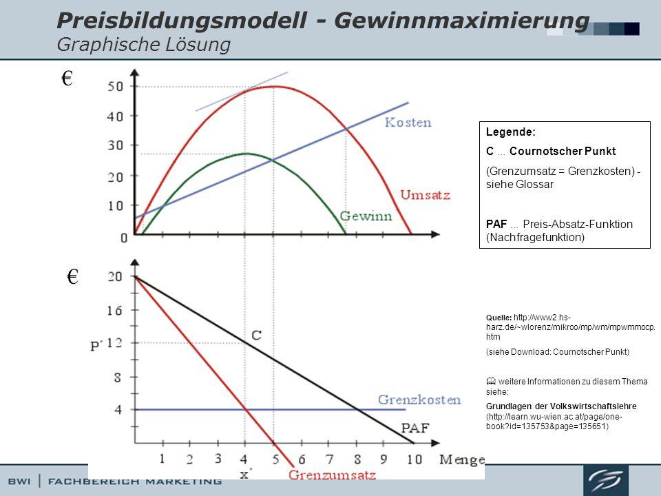 Preisbildungsmodell - Gewinnmaximierung Graphische Lösung