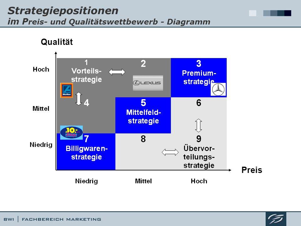 Strategiepositionen im Preis- und Qualitätswettbewerb - Diagramm