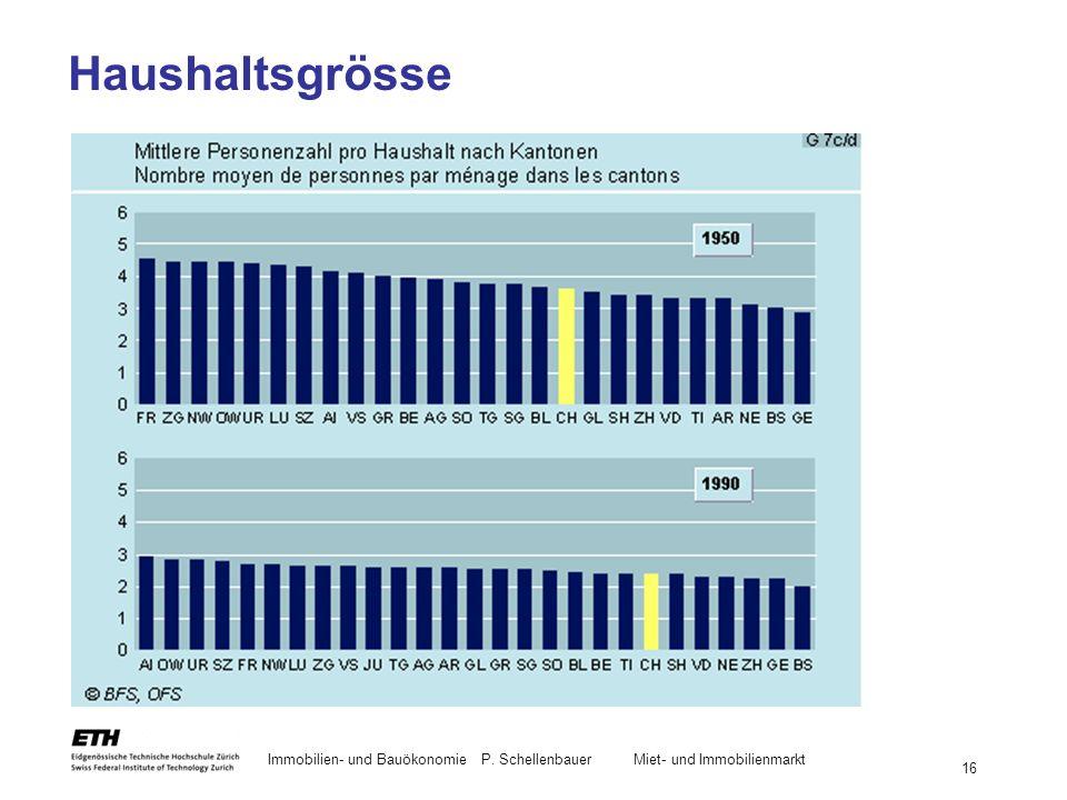 Haushaltsgrösse Immobilien- und Bauökonomie P. Schellenbauer Miet- und Immobilienmarkt