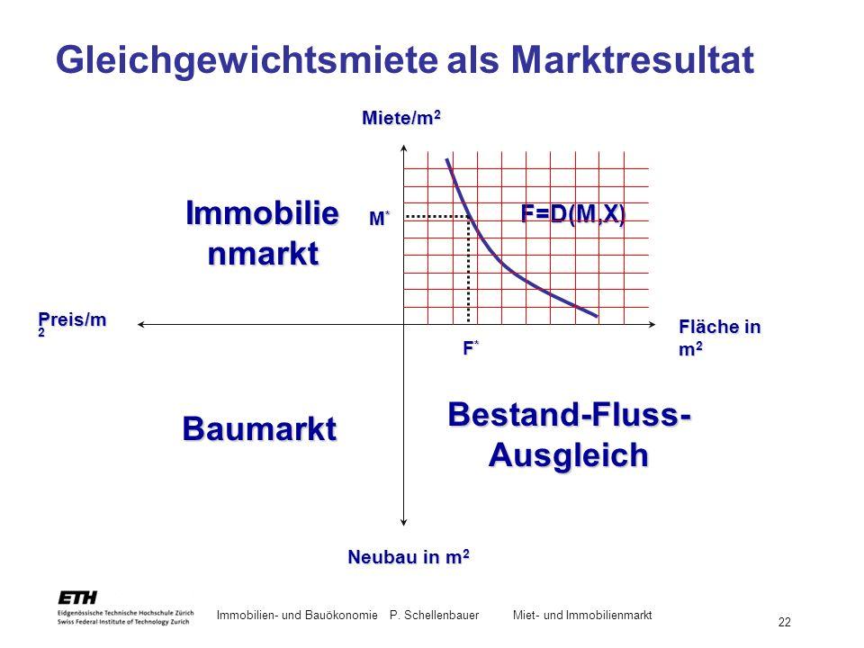 Gleichgewichtsmiete als Marktresultat
