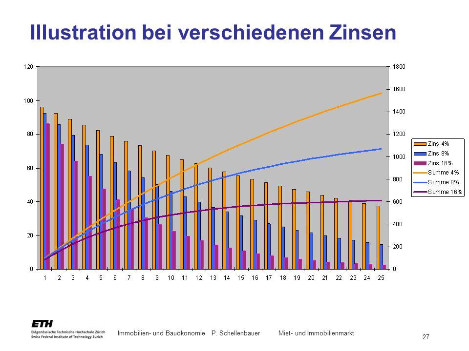 Illustration bei verschiedenen Zinsen