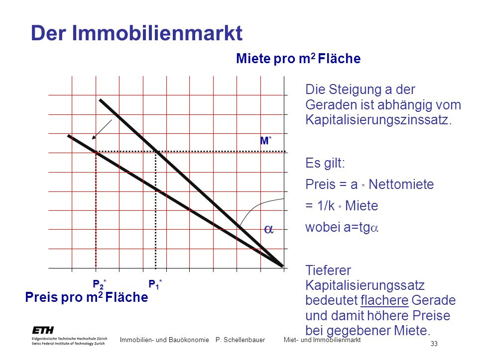 Der Immobilienmarkt a Miete pro m2 Fläche