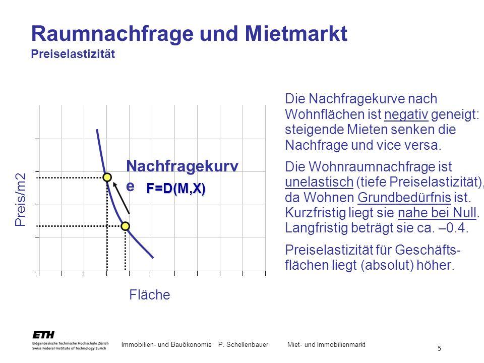 Raumnachfrage und Mietmarkt Preiselastizität
