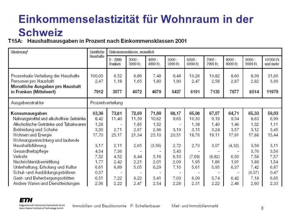 Einkommenselastizität für Wohnraum in der Schweiz Verbrauchserhebung EVE 2001