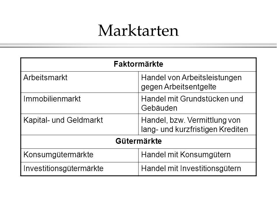 Marktarten Faktormärkte Arbeitsmarkt