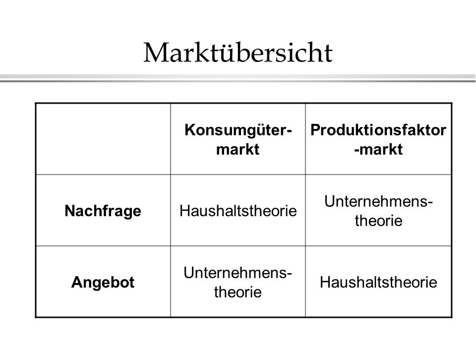 Produktionsfaktor-markt