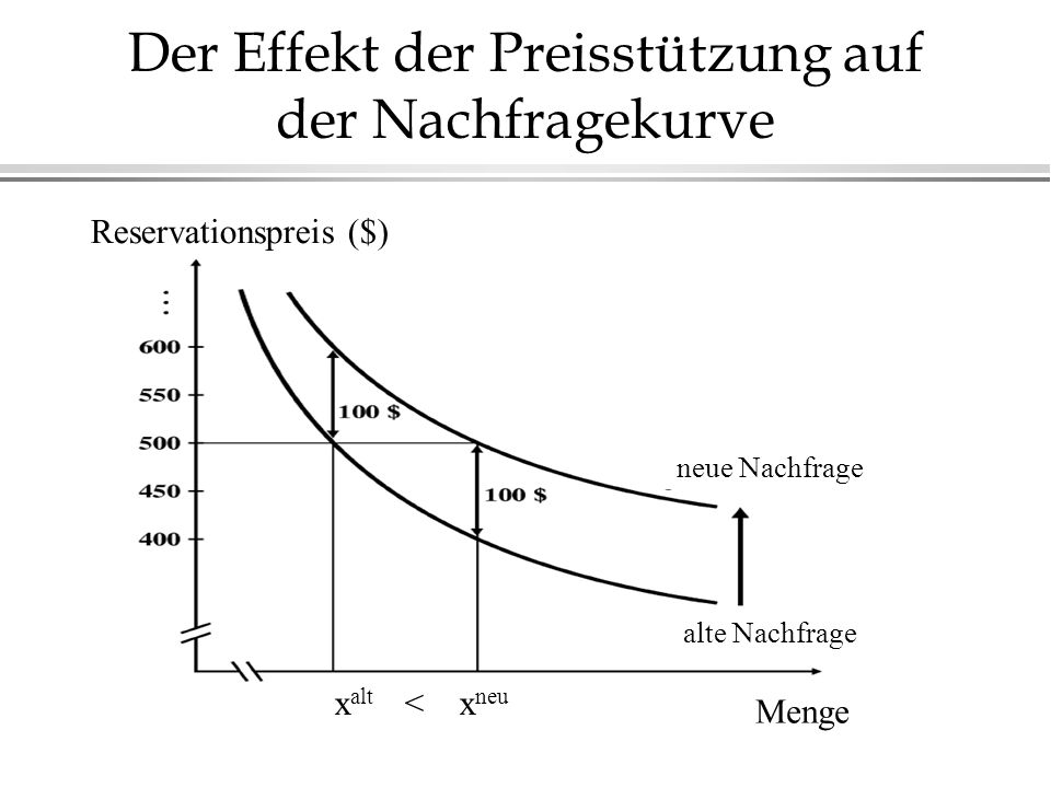 Der Effekt der Preisstützung auf der Nachfragekurve