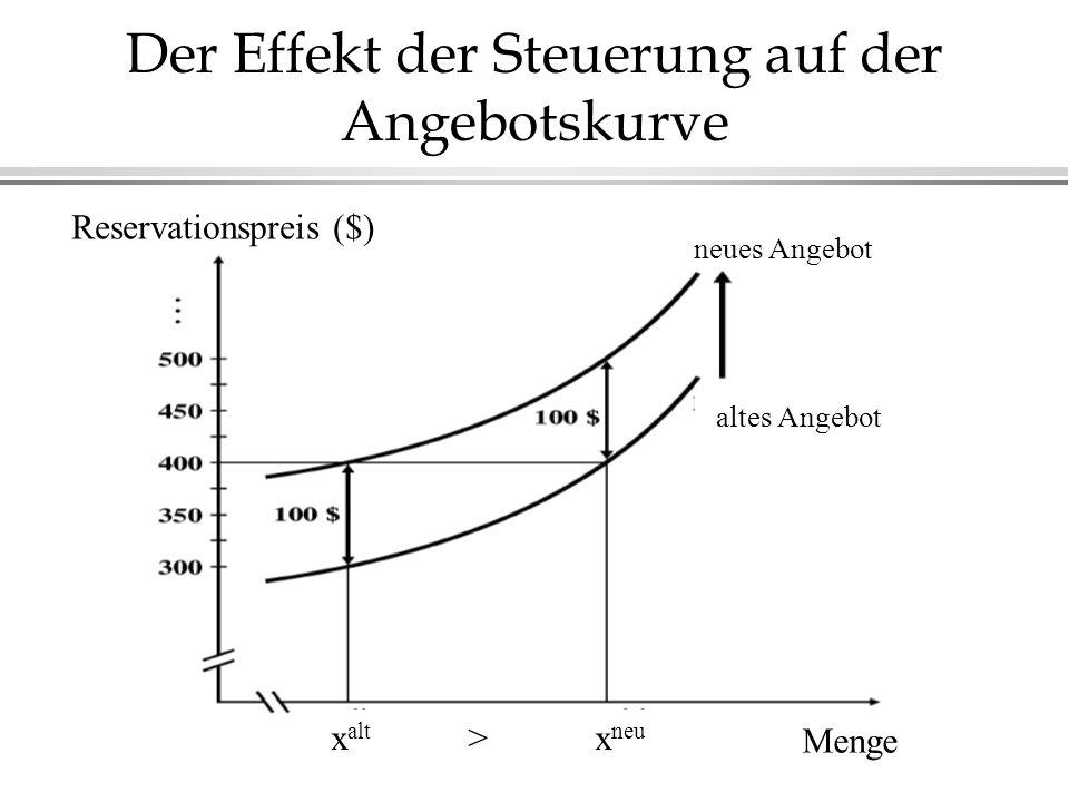 Der Effekt der Steuerung auf der Angebotskurve