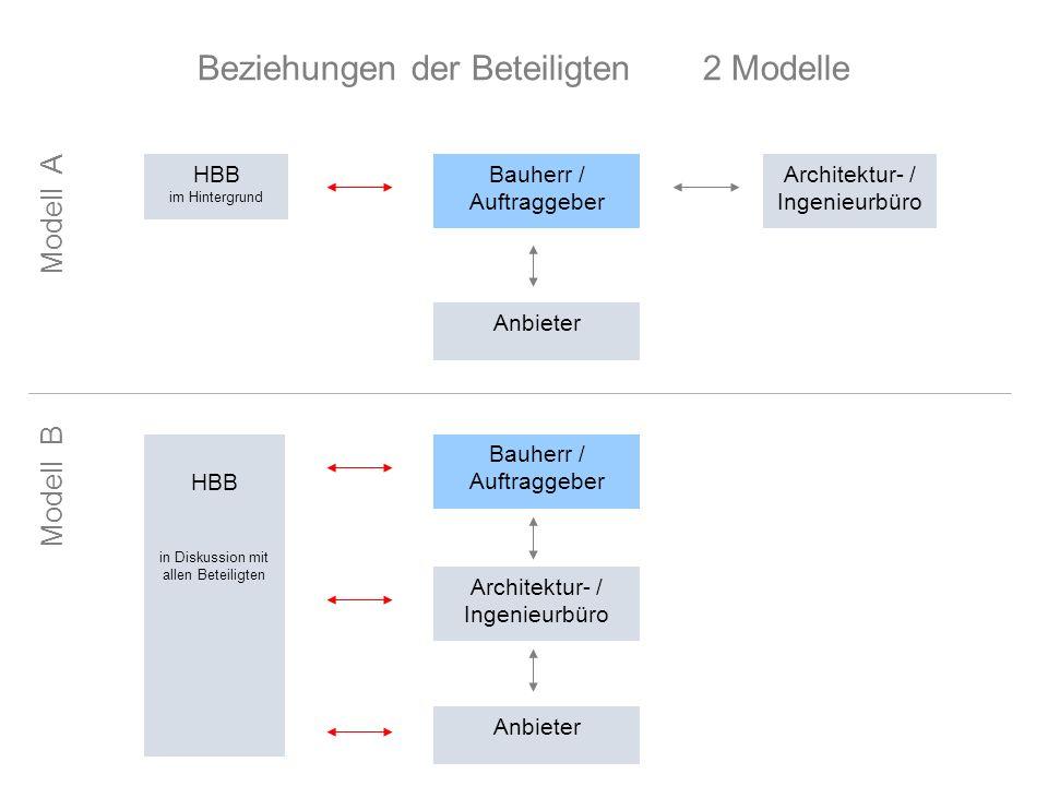 Beziehungen der Beteiligten 2 Modelle