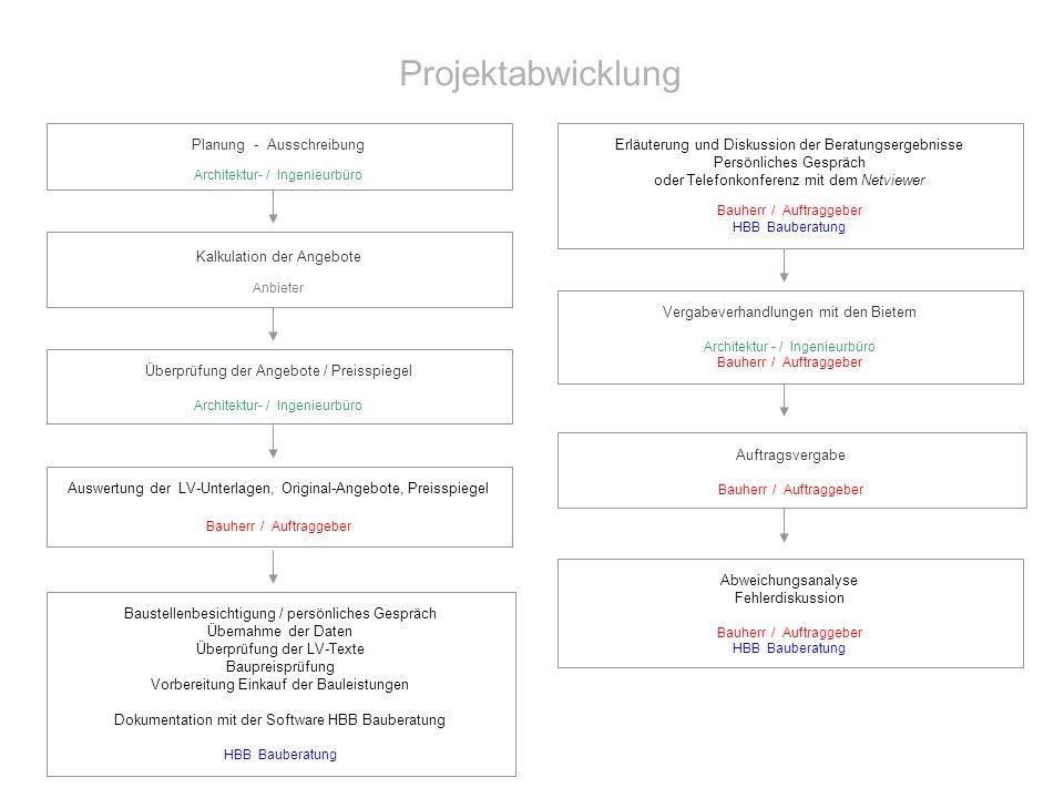 Projektabwicklung Planung - Ausschreibung