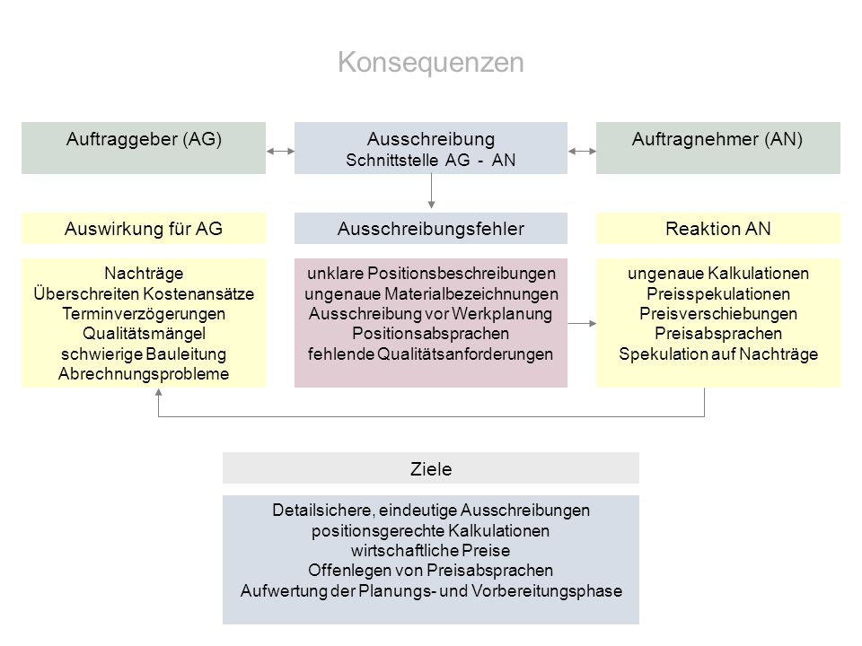 Konsequenzen Auftraggeber (AG) Ausschreibung Schnittstelle AG - AN