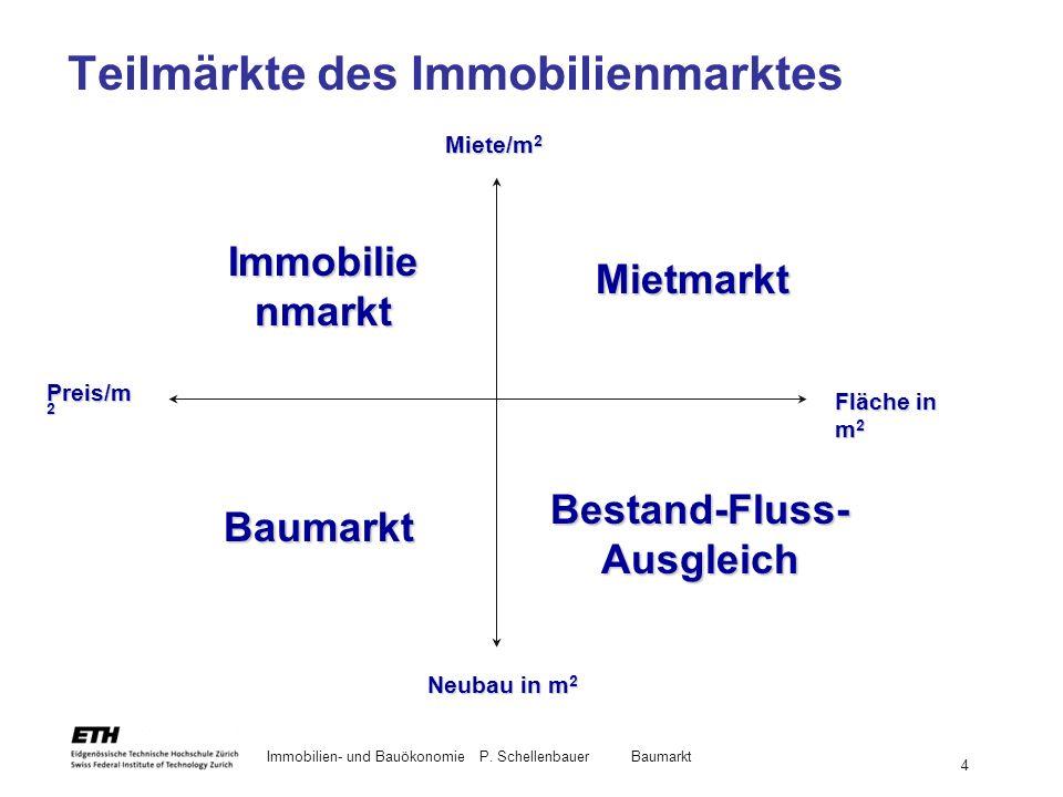 Teilmärkte des Immobilienmarktes
