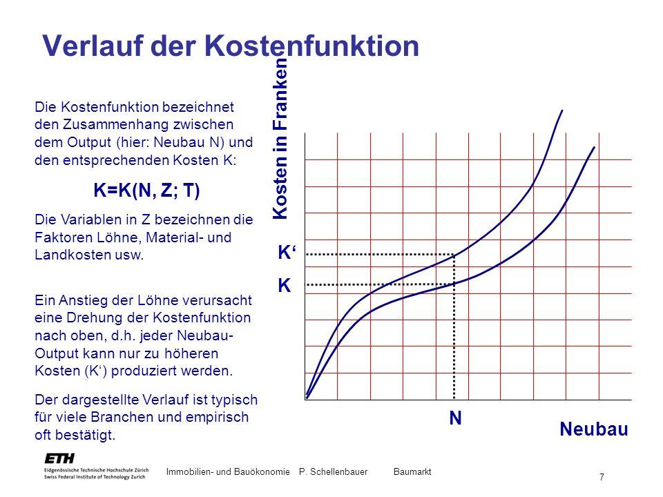 Verlauf der Kostenfunktion