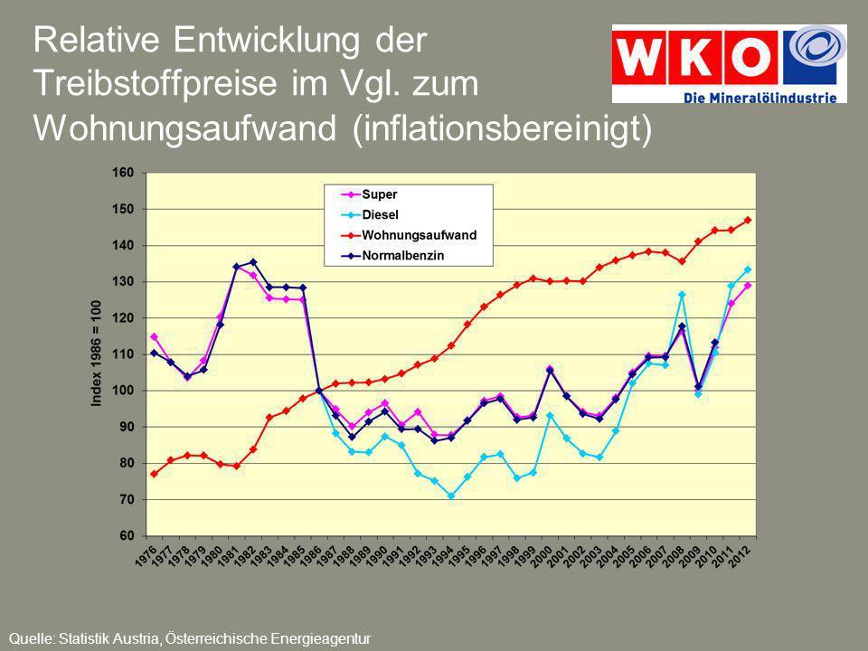 Relative Entwicklung der Treibstoffpreise im Vgl