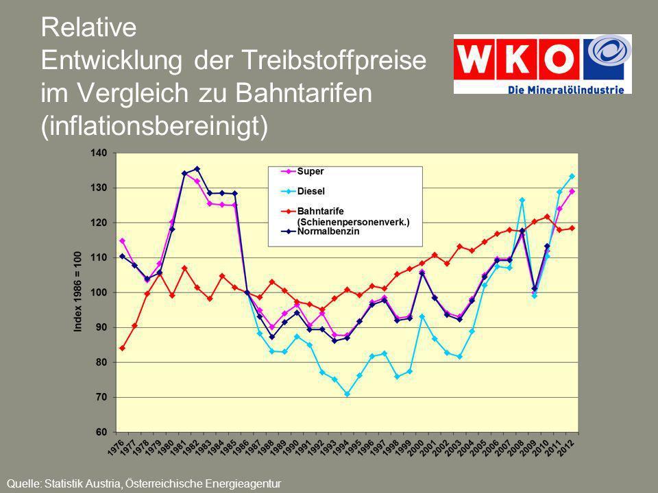 Relative Entwicklung der Treibstoffpreise im Vergleich zu Bahntarifen (inflationsbereinigt)
