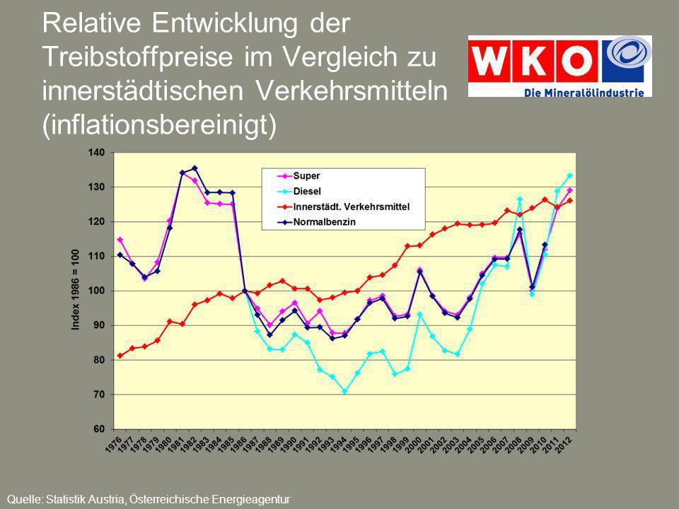 Relative Entwicklung der Treibstoffpreise im Vergleich zu innerstädtischen Verkehrsmitteln (inflationsbereinigt)