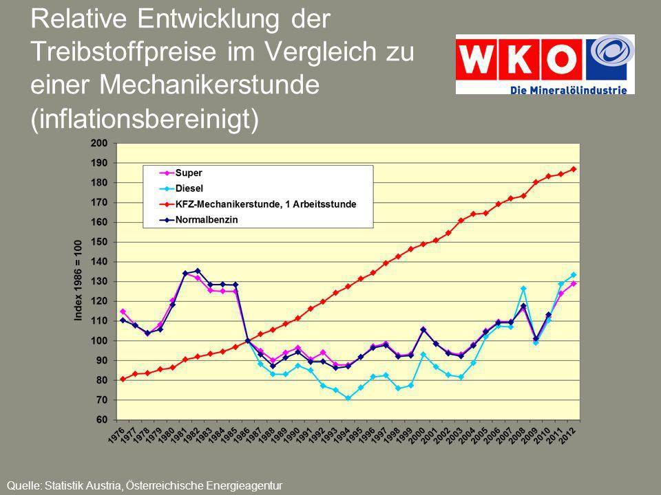 Relative Entwicklung der Treibstoffpreise im Vergleich zu einer Mechanikerstunde (inflationsbereinigt)