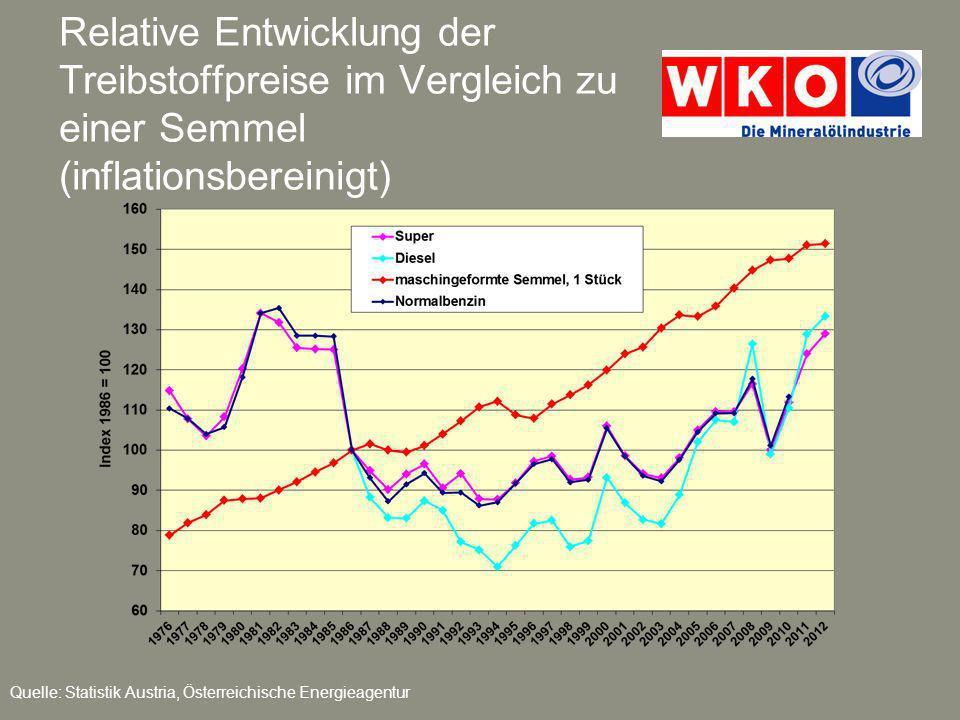 Relative Entwicklung der Treibstoffpreise im Vergleich zu einer Semmel (inflationsbereinigt)