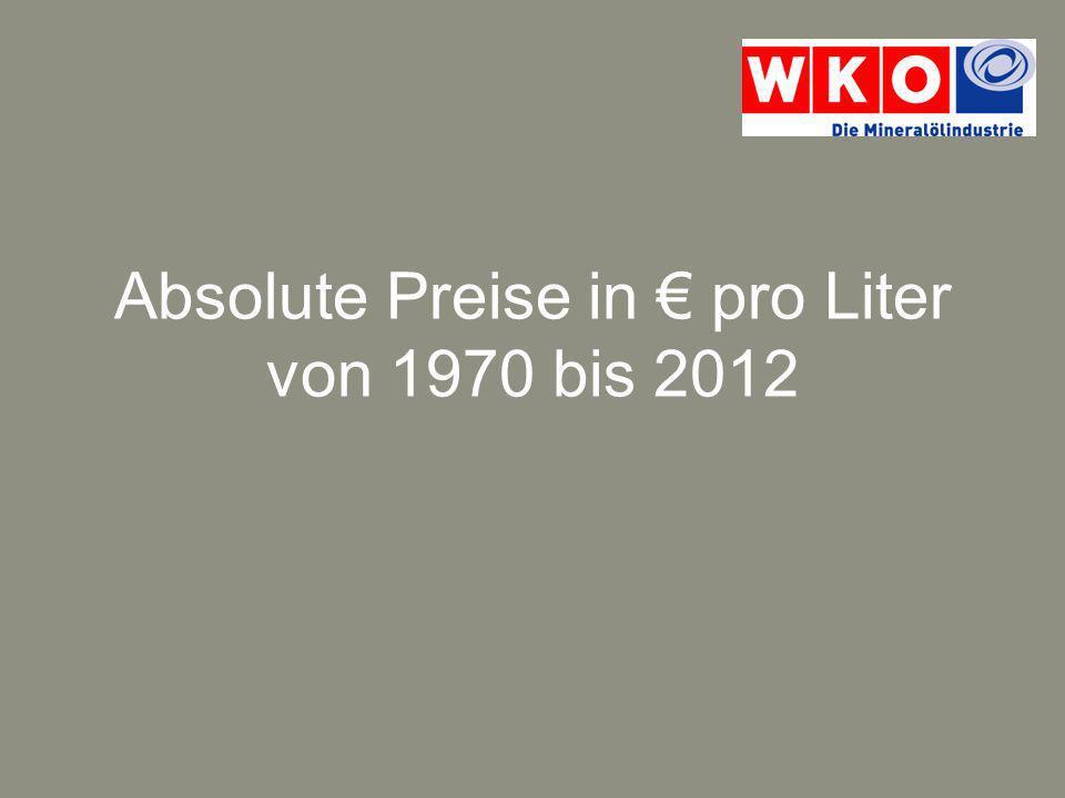 Absolute Preise in € pro Liter von 1970 bis 2012