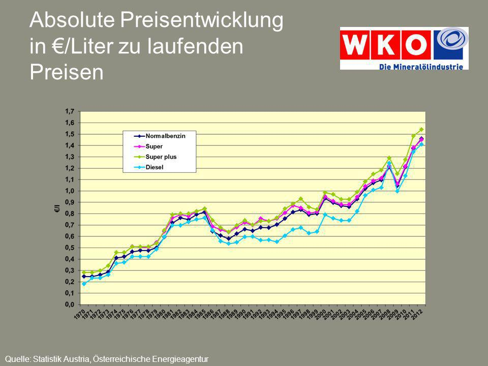 Absolute Preisentwicklung in €/Liter zu laufenden Preisen