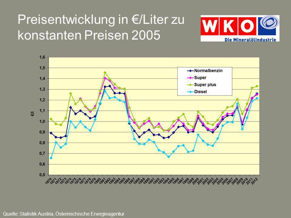Preisentwicklung in €/Liter zu konstanten Preisen 2005