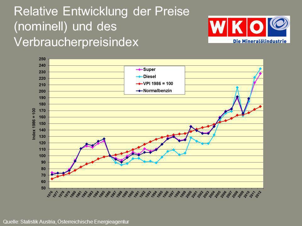 Relative Entwicklung der Preise (nominell) und des Verbraucherpreisindex