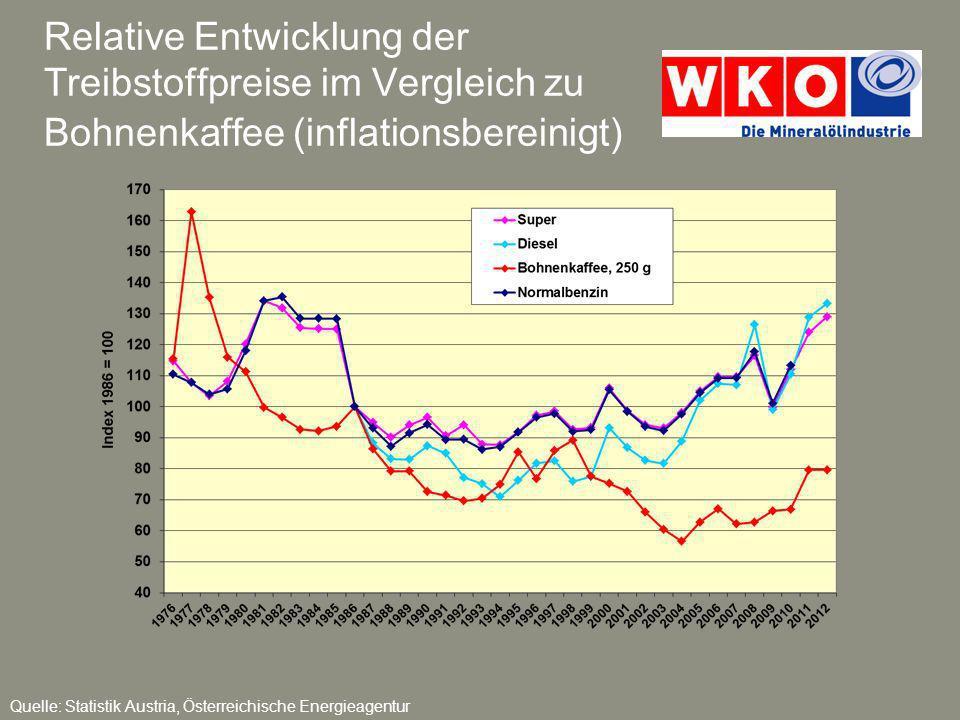 Relative Entwicklung der Treibstoffpreise im Vergleich zu Bohnenkaffee (inflationsbereinigt)
