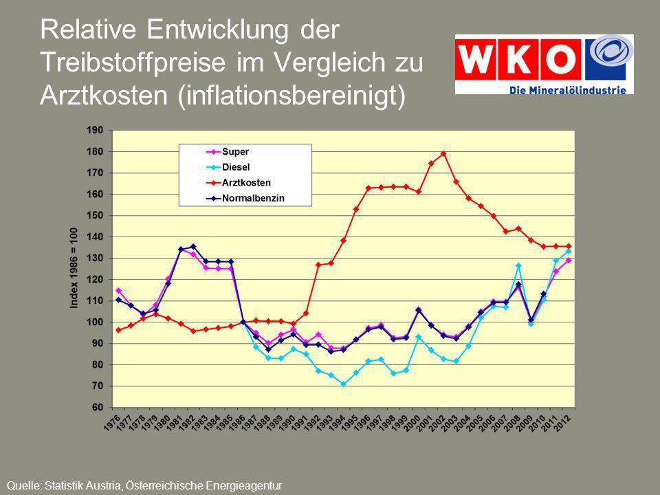 Relative Entwicklung der Treibstoffpreise im Vergleich zu Arztkosten (inflationsbereinigt)