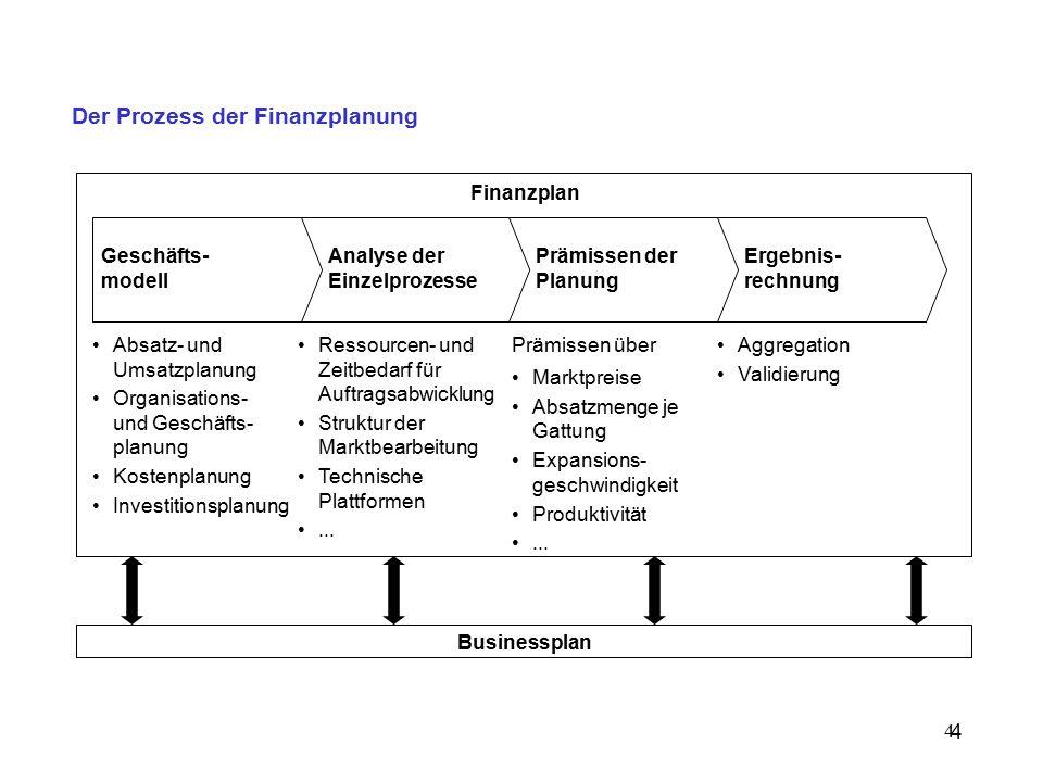 Der Prozess der Finanzplanung