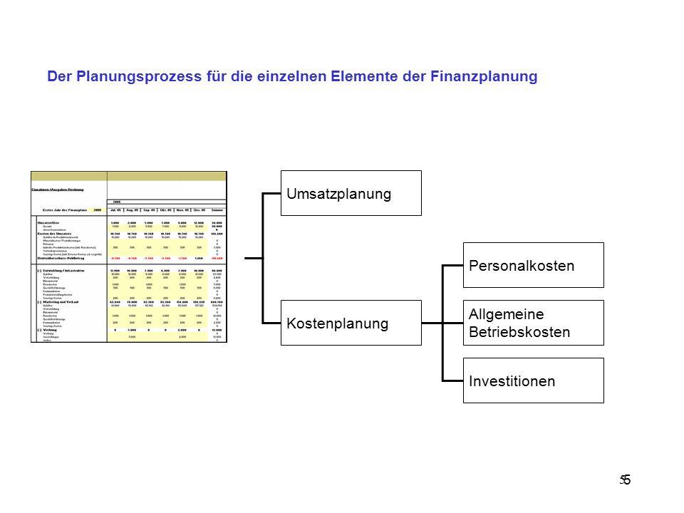 Der Planungsprozess für die einzelnen Elemente der Finanzplanung