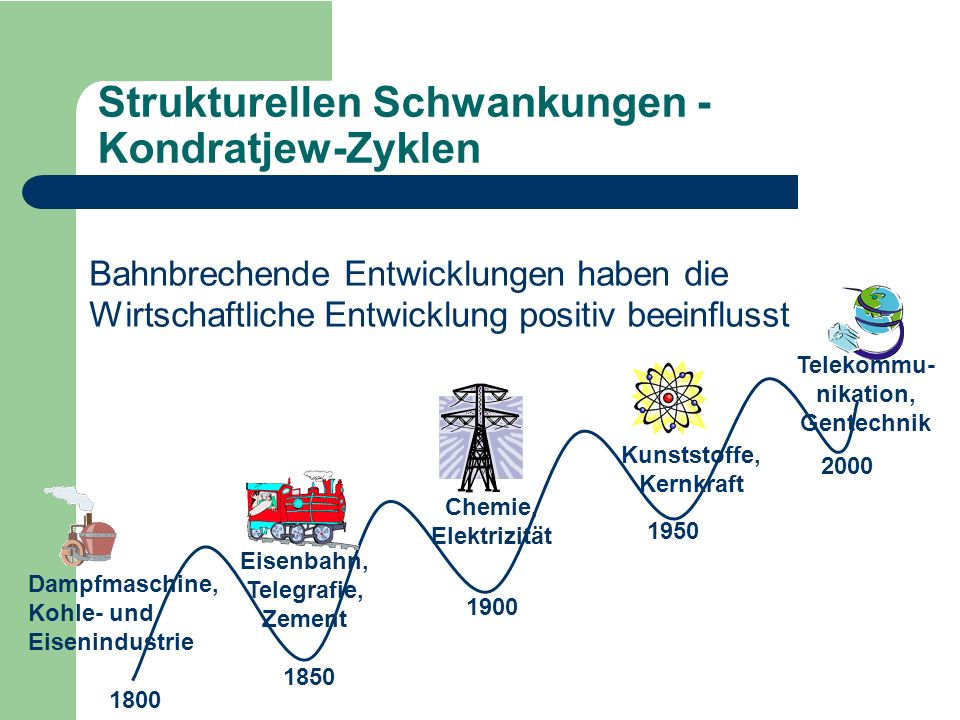 Strukturellen Schwankungen - Kondratjew-Zyklen
