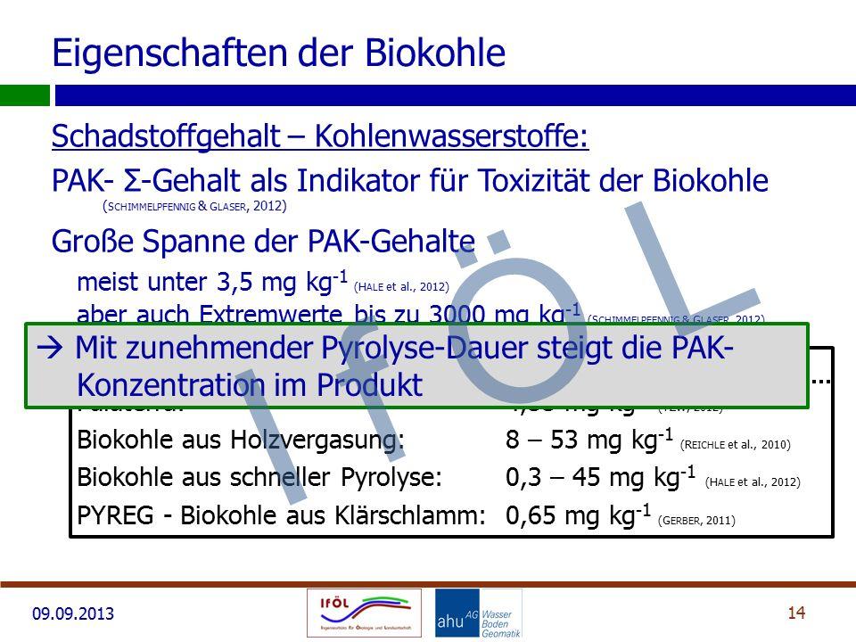 Eigenschaften der Biokohle