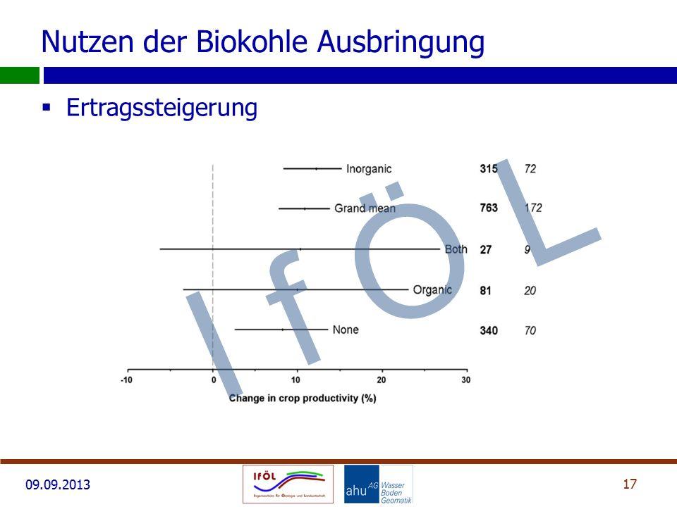 Nutzen der Biokohle Ausbringung