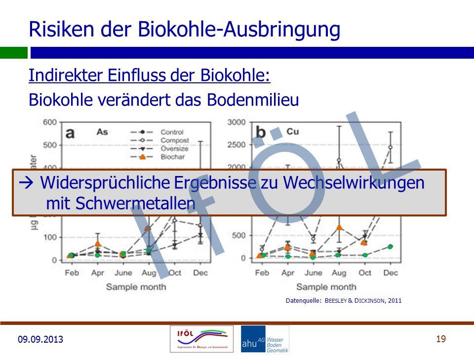 Risiken der Biokohle-Ausbringung