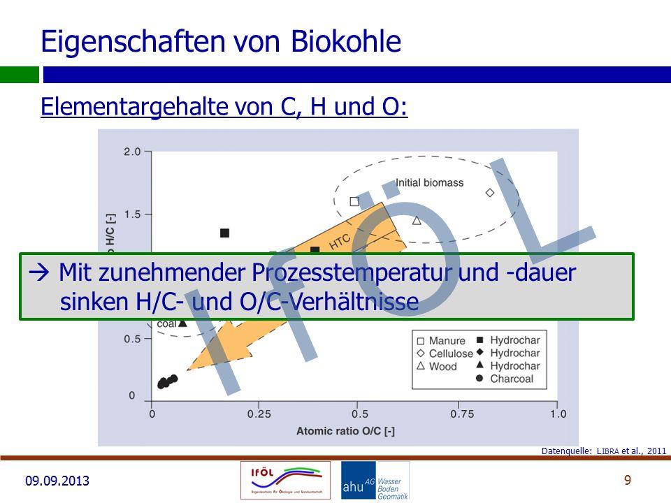 Eigenschaften von Biokohle