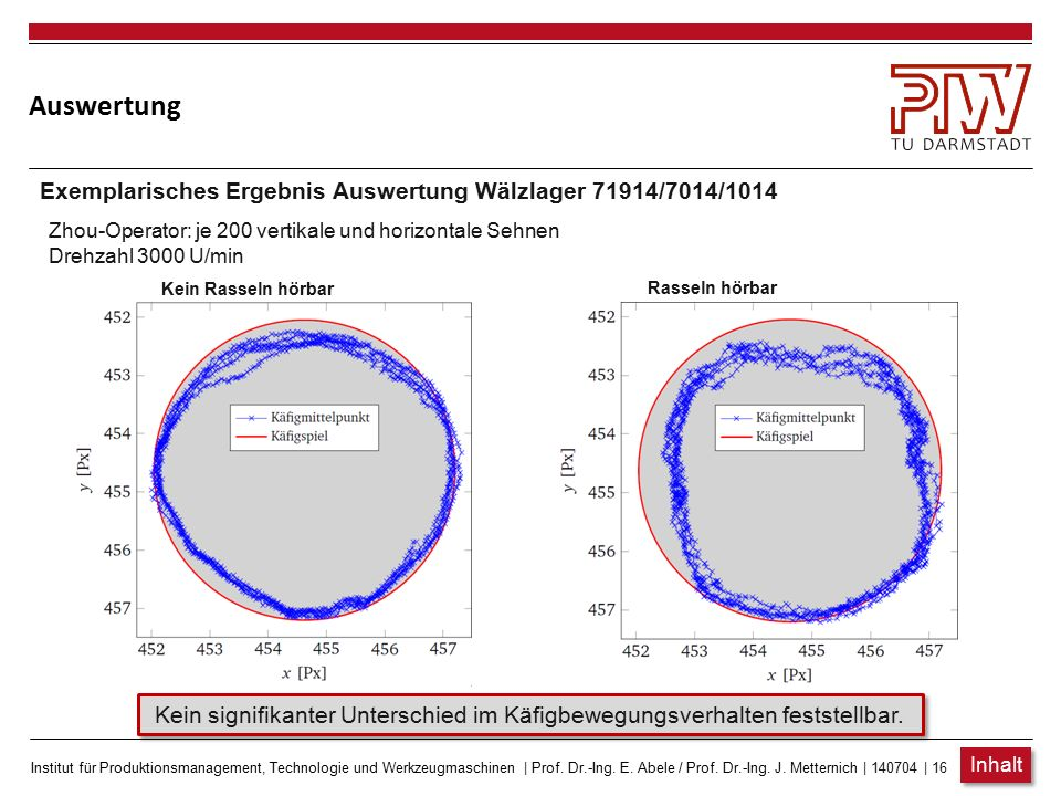 Auswertung Exemplarisches Ergebnis Auswertung Wälzlager 71914/7014/1014. Zhou-Operator: je 200 vertikale und horizontale Sehnen.