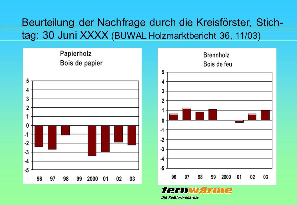 Beurteilung der Nachfrage durch die Kreisförster, Stich-tag: 30 Juni XXXX (BUWAL Holzmarktbericht 36, 11/03)