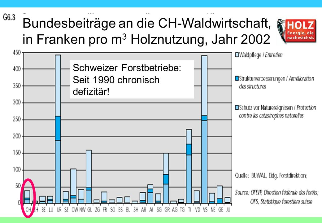 Bundesbeiträge an die CH-Waldwirtschaft, in Franken pro m3 Holznutzung, Jahr 2002