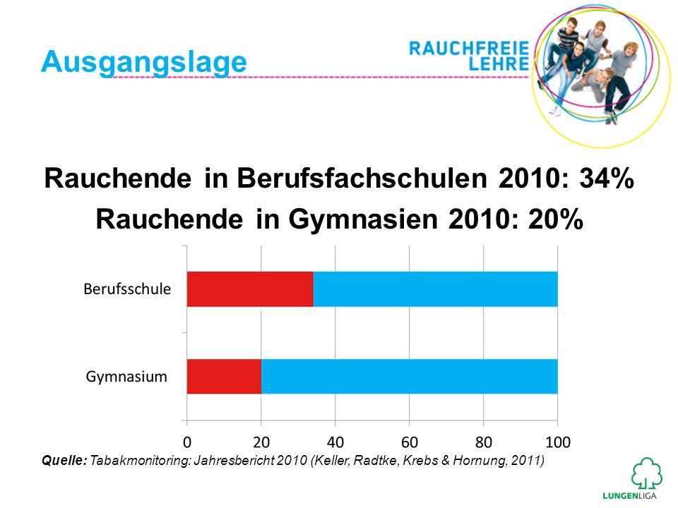 Ausgangslage Rauchende in Berufsfachschulen 2010: 34%