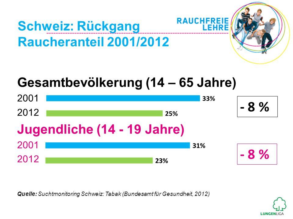 Schweiz: Rückgang Raucheranteil 2001/2012