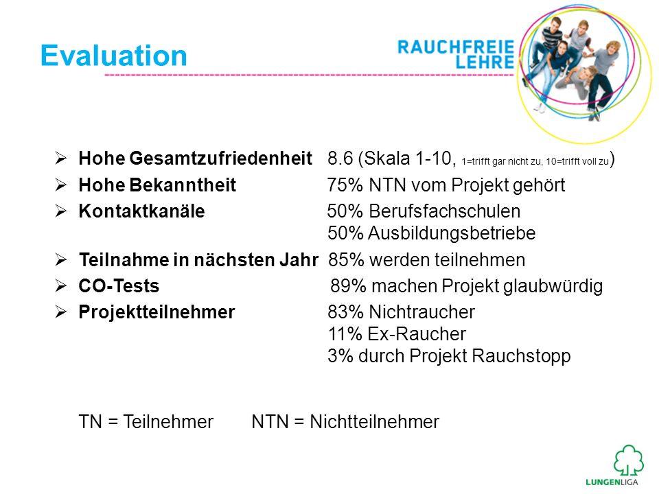 EvaluationHohe Gesamtzufriedenheit 8.6 (Skala 1-10, 1=trifft gar nicht zu, 10=trifft voll zu)