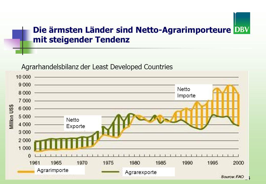 Die ärmsten Länder sind Netto-Agrarimporteure mit steigender Tendenz