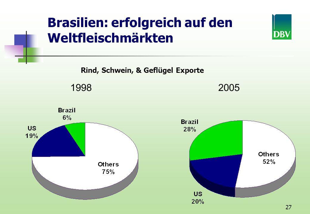Brasilien: erfolgreich auf den Weltfleischmärkten
