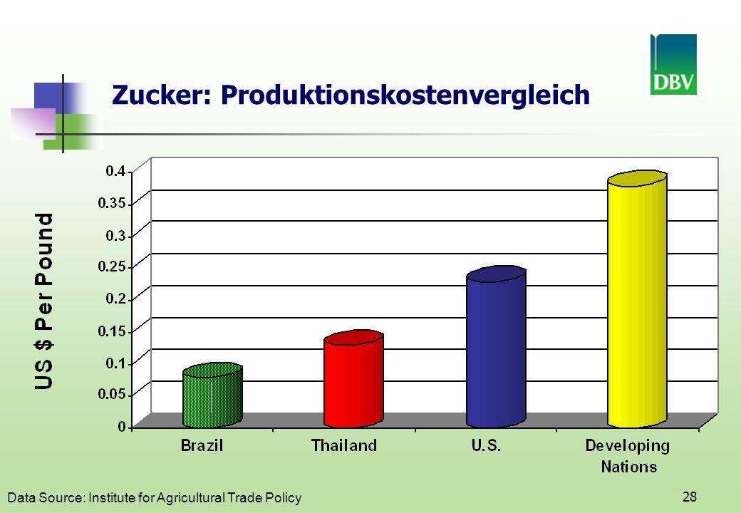 Zucker: Produktionskostenvergleich