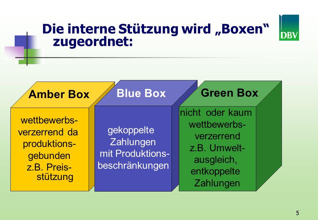 """Die interne Stützung wird """"Boxen zugeordnet:"""