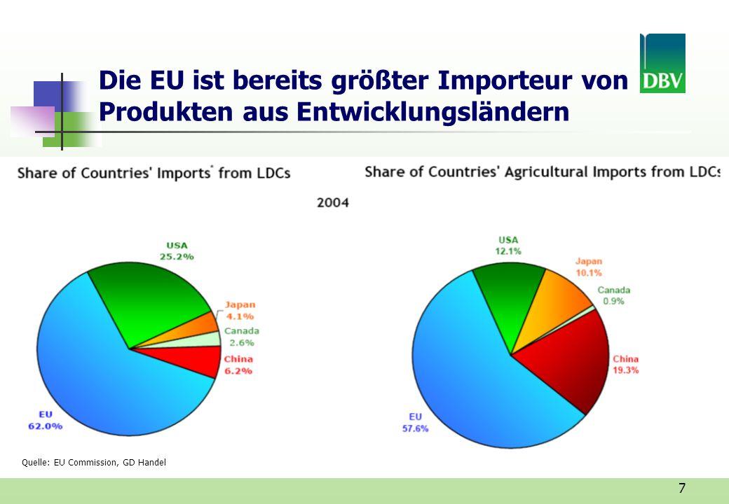 Die EU ist bereits größter Importeur von Produkten aus Entwicklungsländern