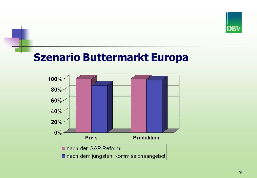 Szenario Buttermarkt Europa