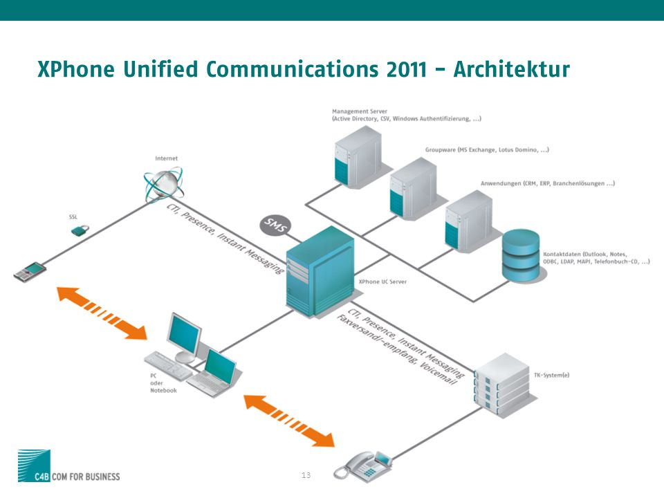 XPhone Unified Communications Architektur