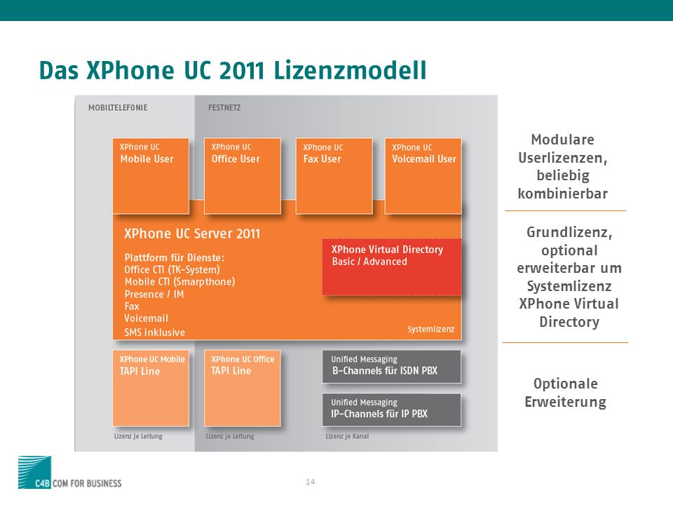 Das XPhone UC 2011 Lizenzmodell