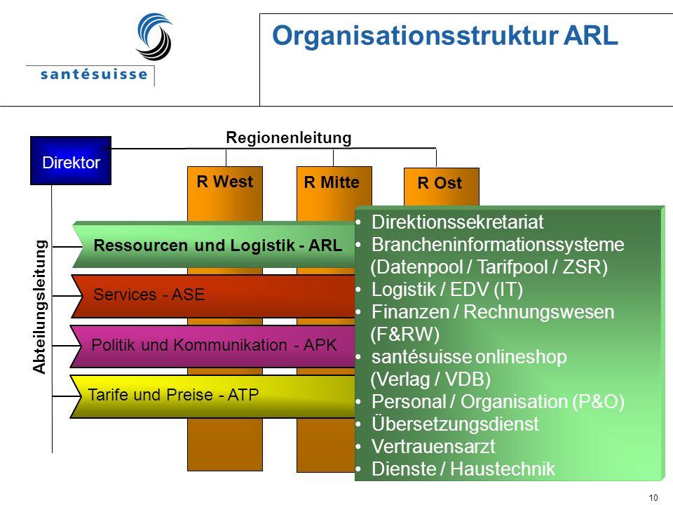 Organisationsstruktur ARL